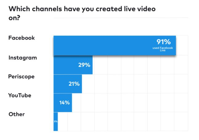 live video channels