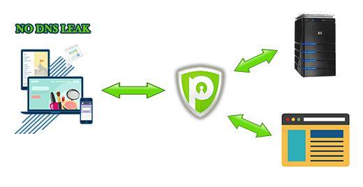 VPN Leak Test Is Your VPN Working If Not How to Fix It3